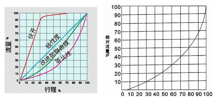 V�{�球�y的固有流量特性曲��D