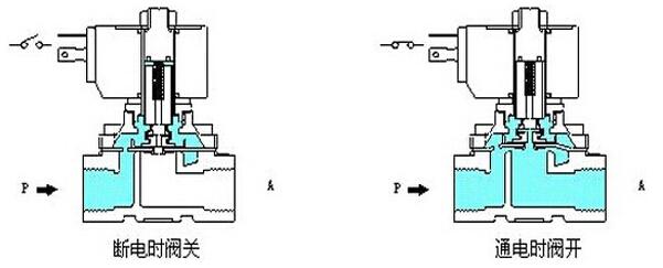 二、电磁阀工作原理: 电磁阀里有密闭的腔,在的不同位置开有通孔,每个孔都通向不同的油管,腔中间是阀,两面是两块电磁铁,哪面的磁铁线圈通电阀体就会被吸引到哪边,通过控制阀体的移动来档住或漏出不同的排油的孔,而进油孔是常开的,液压油就会进入不同的排油管,然后通过油的压力来推动油缸的活塞,活塞又带动活塞杆,活塞竿带动机械装置动。这样通过控制电磁铁的电流就控制了机械运动。电磁阀按原理分为:直动式、分布直动式、先导式三大类;按结构分为膜片式电磁阀和活塞式电磁阀两类。 2.