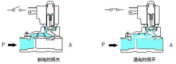 电磁阀的工作原理-沪山阀门制造(上海)有限公司图片