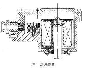 ZQDF蒸汽电磁阀防爆装置