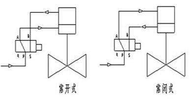 气动程控切断阀作用原理及结构说明