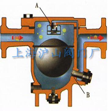 自由浮球式疏水阀工作原理详细分析图片