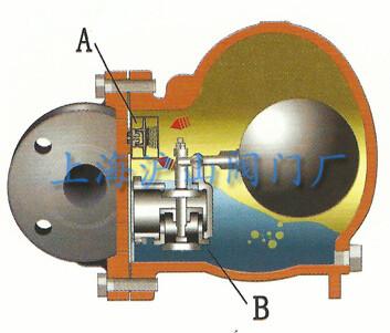 ft44h杠杆浮球式蒸汽疏水阀工作原理详细分析图片