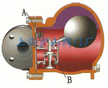 ft44h杠杆浮球式蒸汽疏水阀工作原理详细分析