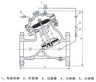J145X电动遥控阀主要零件材料