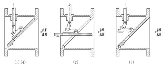 bfg7m43hr管力阀厂家-水泵控制阀图片