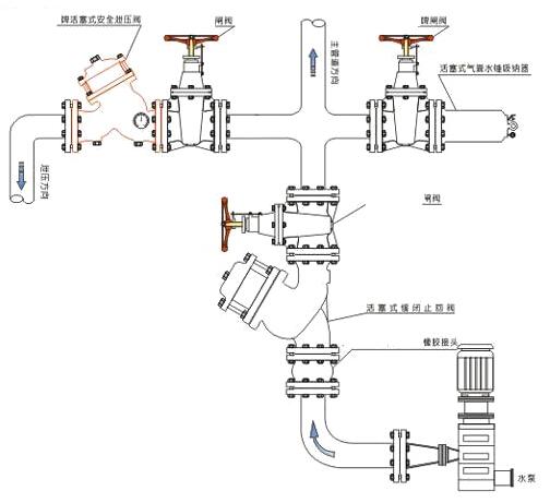 YQ98004型过滤活塞式缓闭止回阀安装示意图